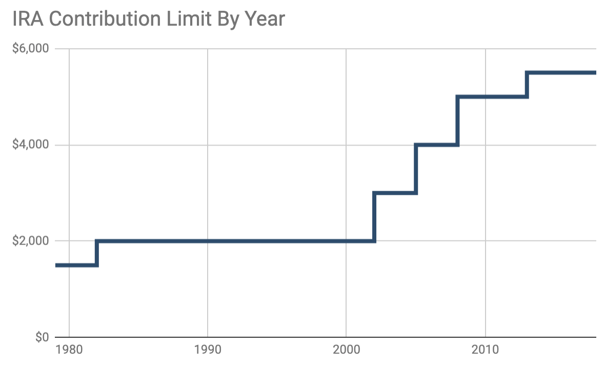 IRA Contribution Limit By Year