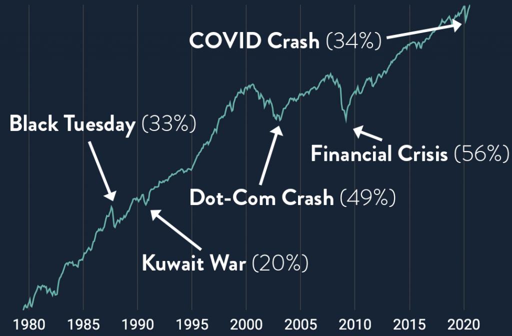 5 Stock market crashes on a logarithmic scale
