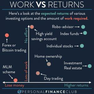 Work vs returns