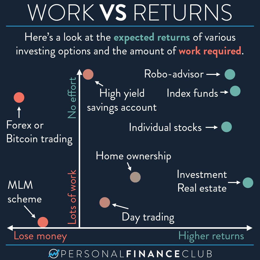 Which investments yield the highest returns with the least effort?