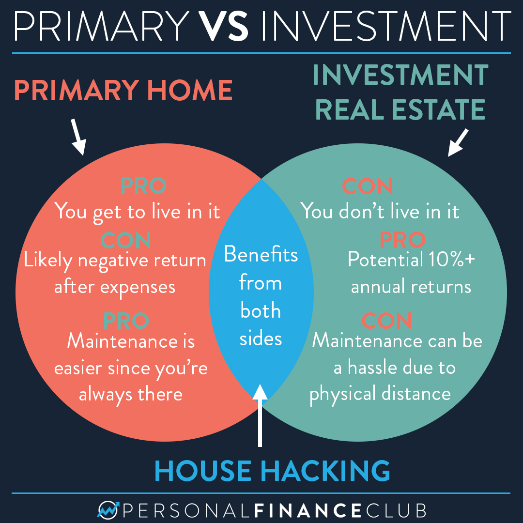 Primary home vs investment real estate