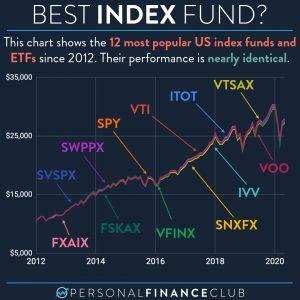 S&P 500 vs Total Market Index Fund