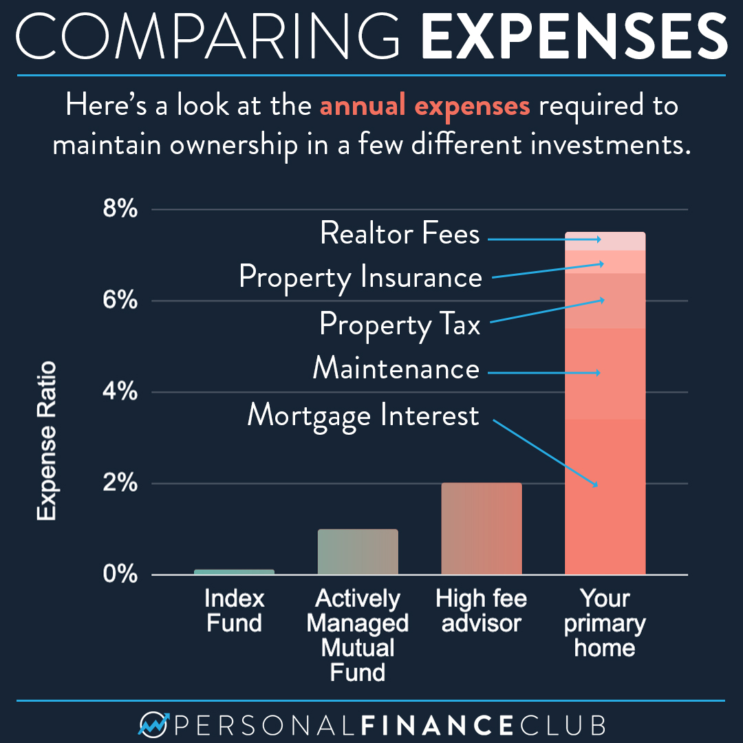 The expense ratio of your primary home