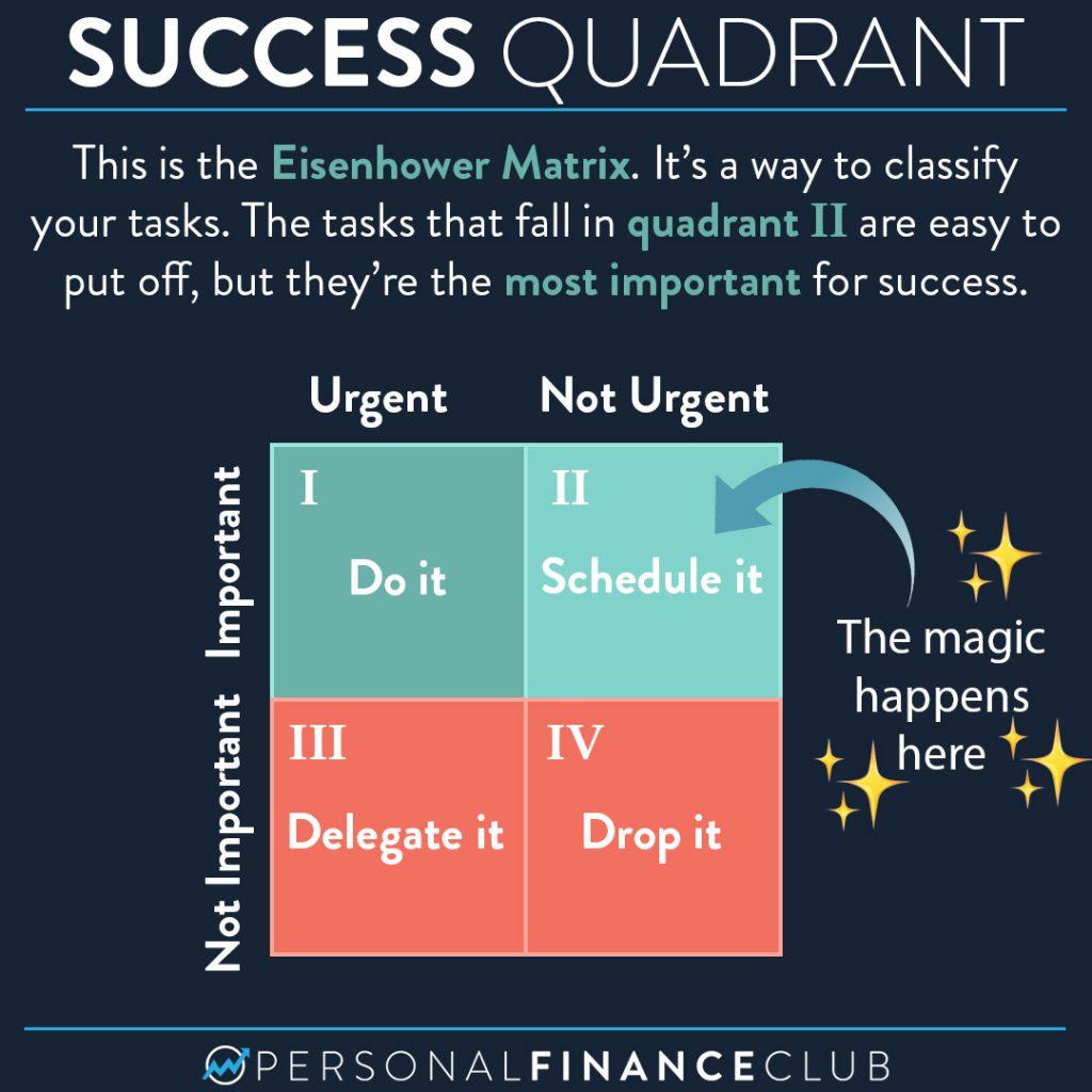 Quadrant 2: The Eisenhower Matrix