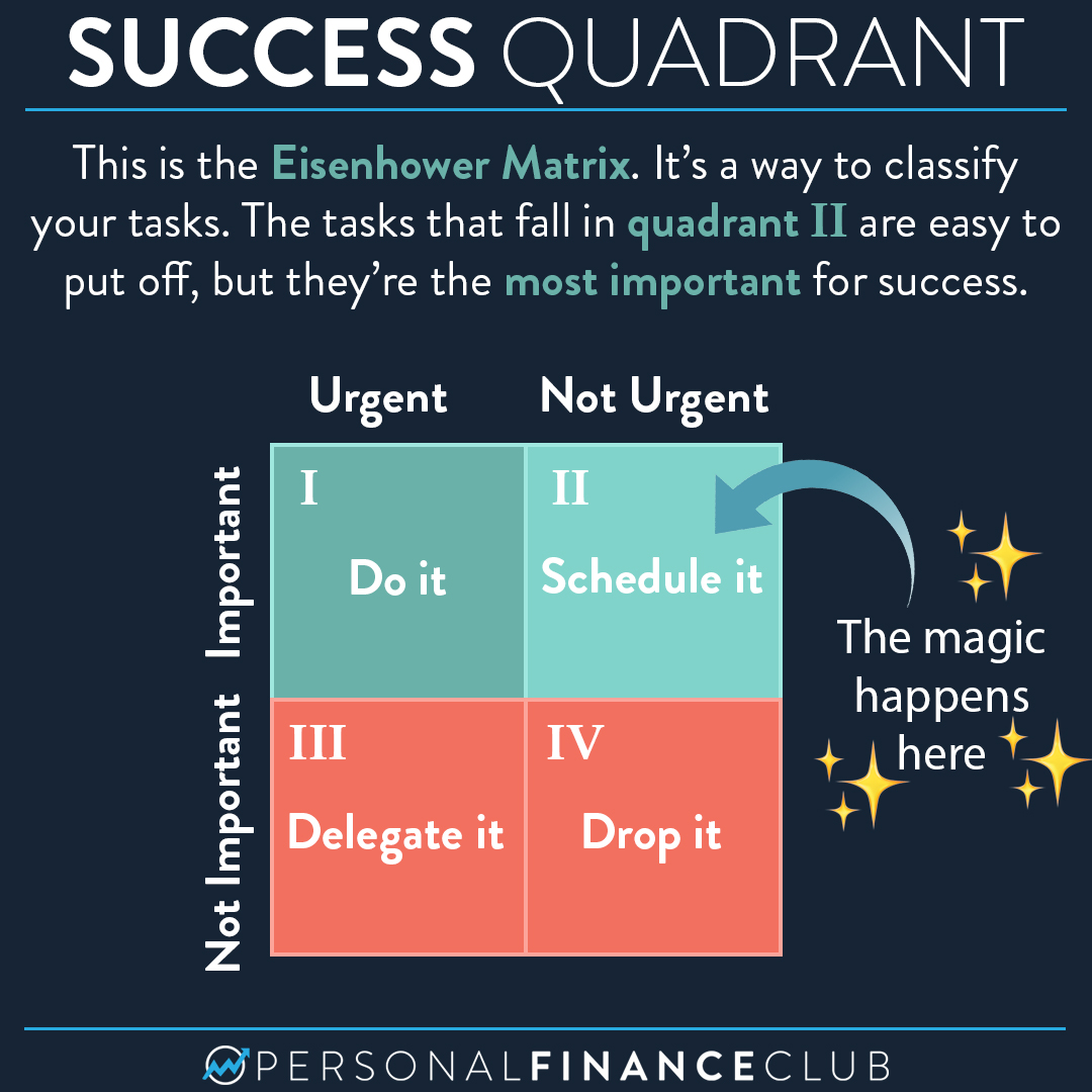 Quadrant 2: The Eisenhower Matrix