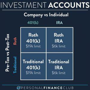 401k vs IRA and Roth vs Traditional