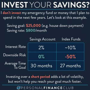 Don't invest your savings