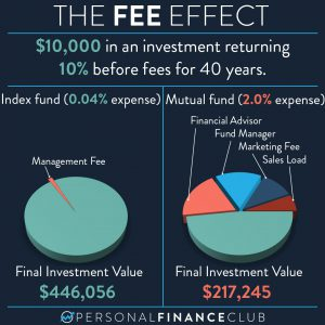 The effect of fees on investments