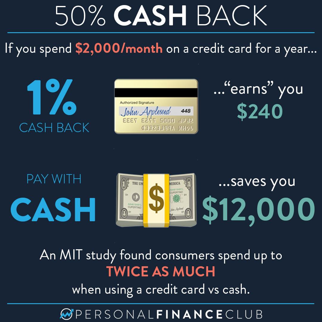 50% Cash back credit card