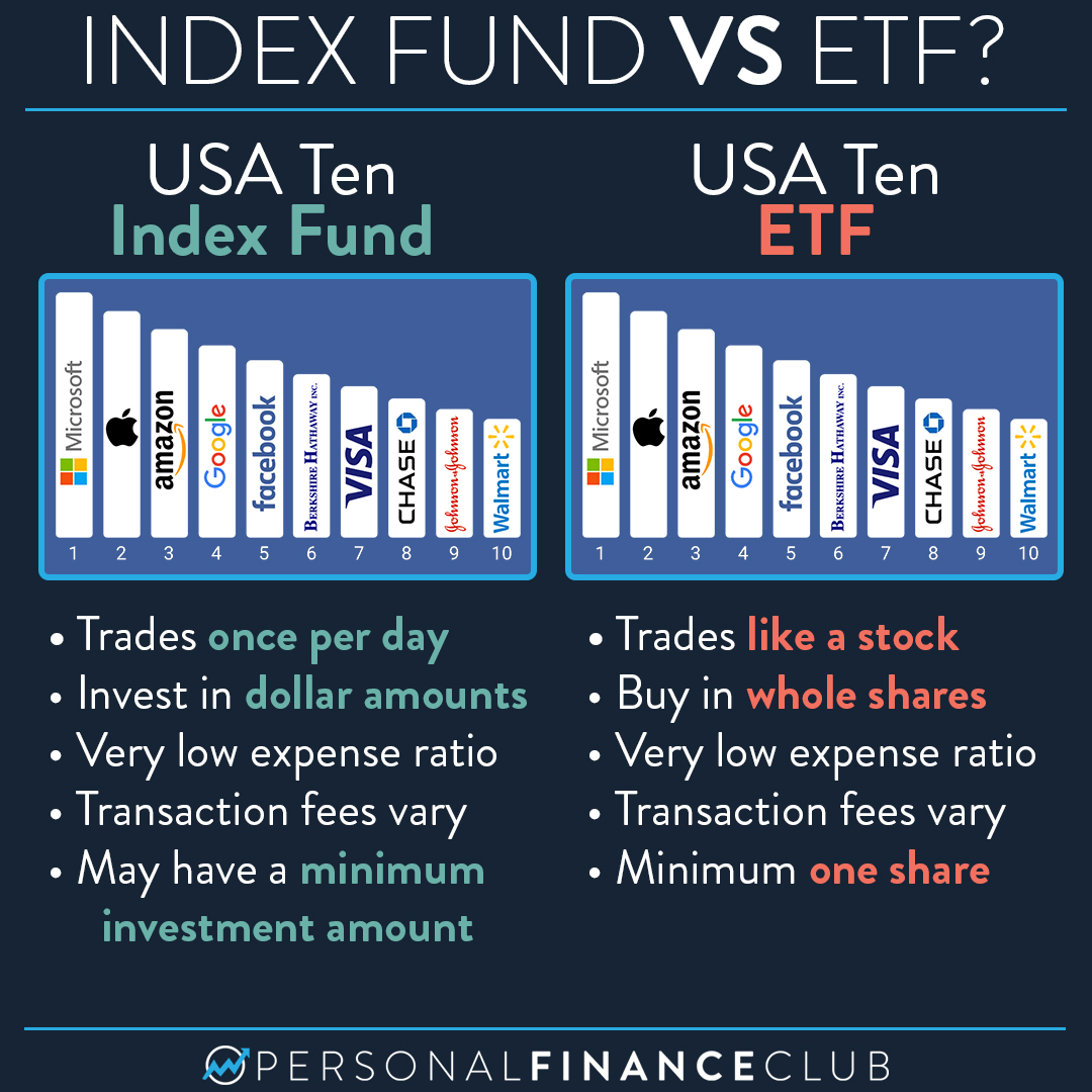 What's the difference between an index fund and an ETF