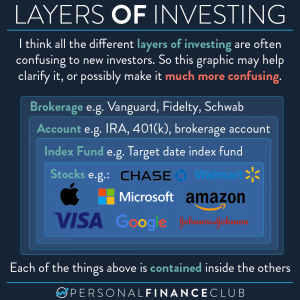 Roth IRA vs Index Funds - Layers of investing