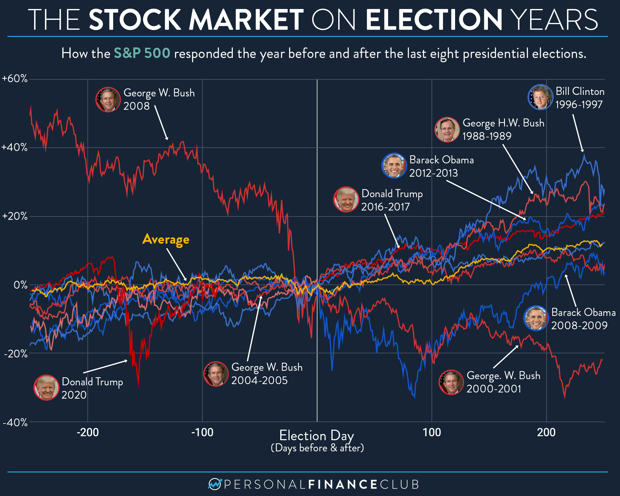 How the stock market behaves on election years