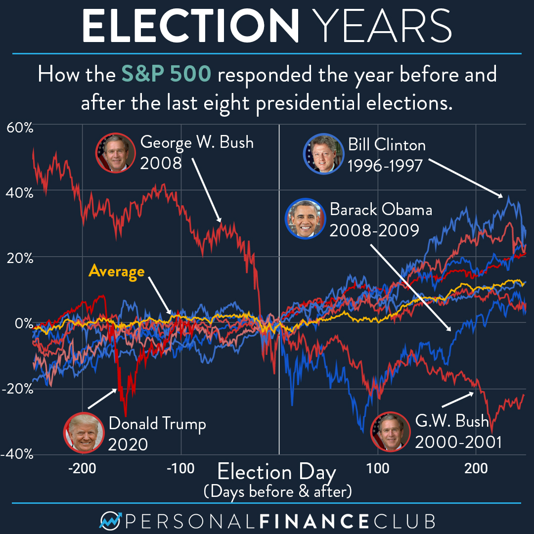 How the S&P 500 behaves on election year