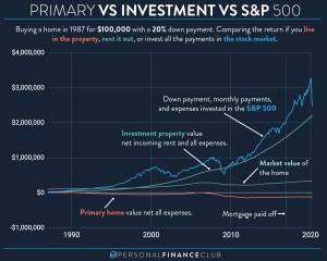 Primary home vs investment property vs S&P 500