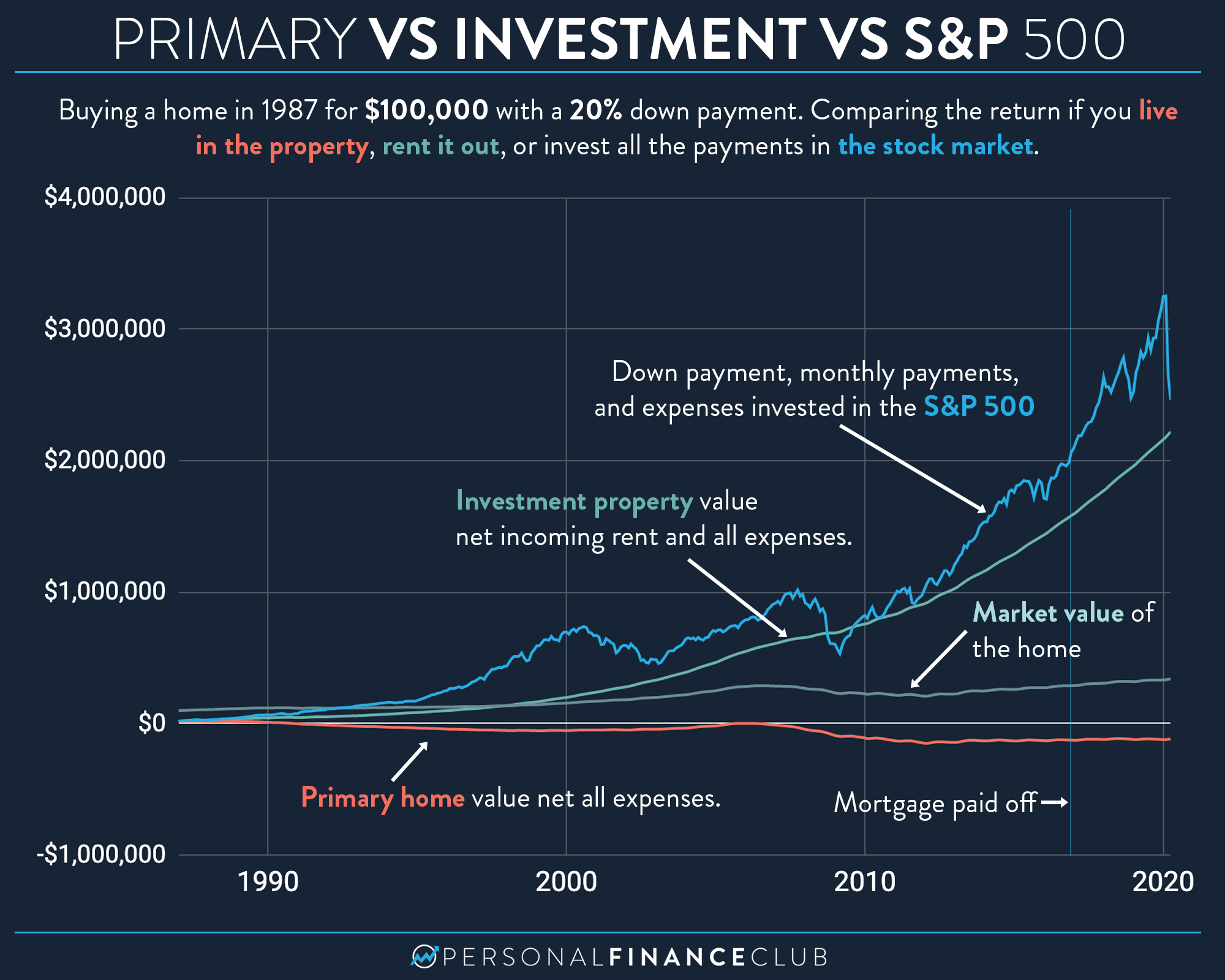 Primary home vs investment property vs S&P 500