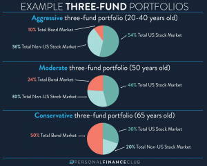 Three-Fund Portfolio Asset Allocation