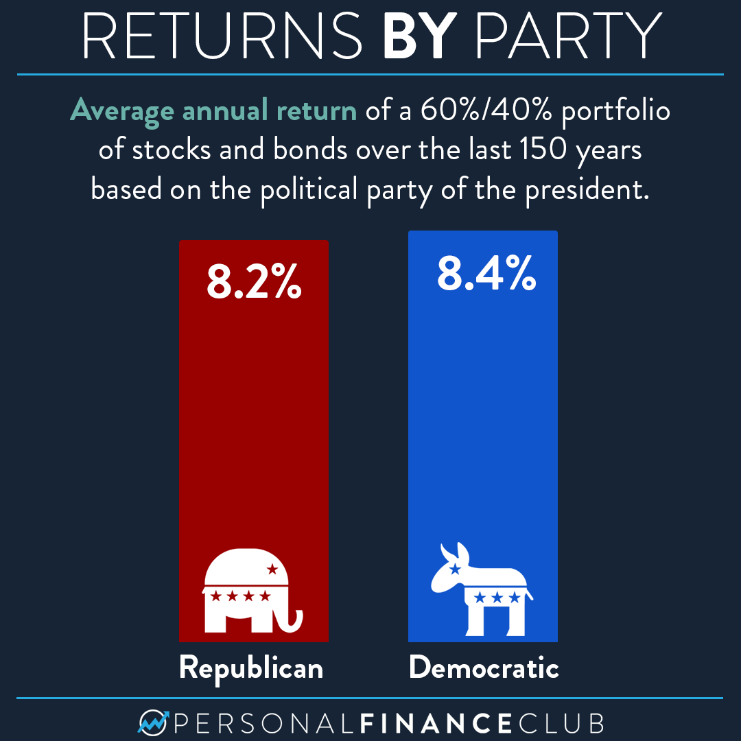 How is the stock market affected under a Democratic vs Republican President?