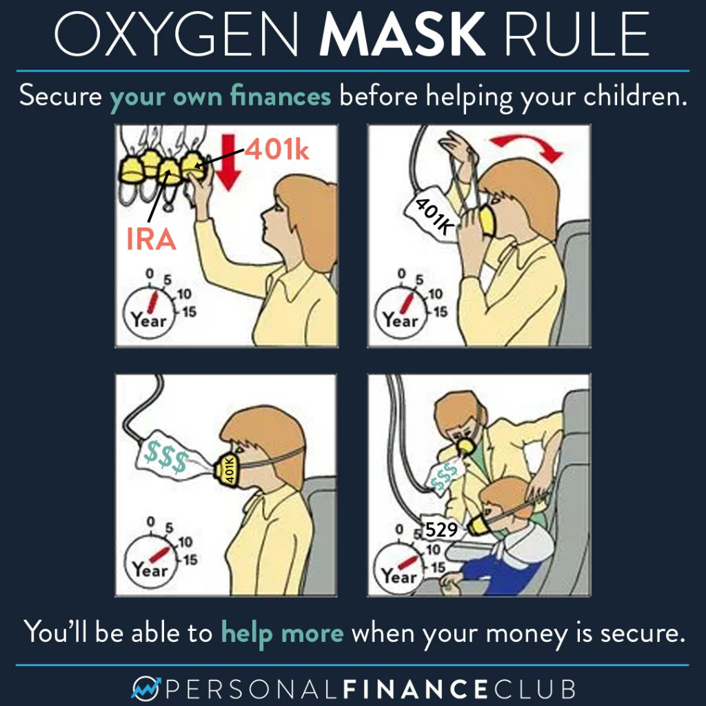 Oxygen mask rule: Secure your own finances before helping your children. You'll be able to help more when your money is secure
