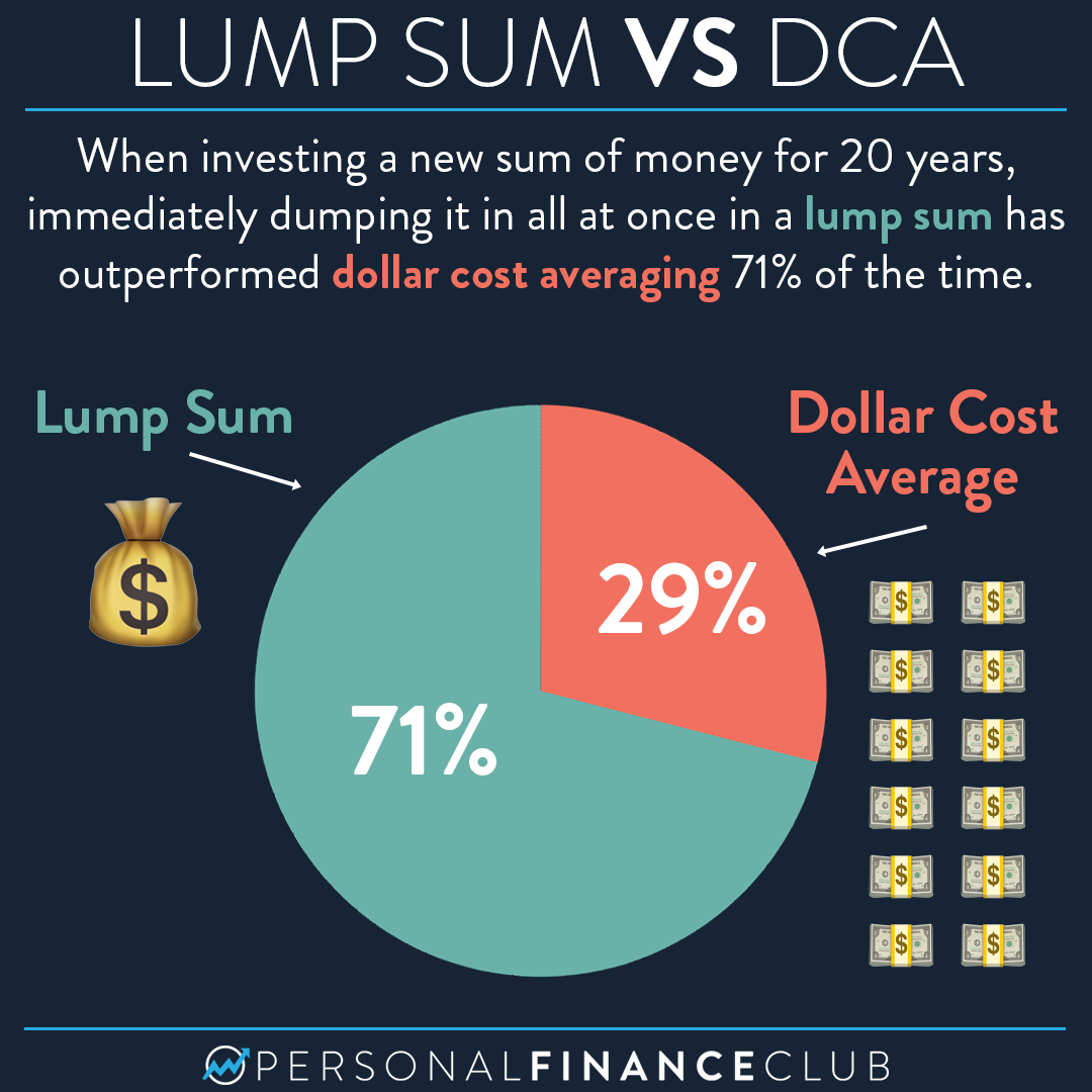 What performs better: lump sum investing or dollar cost averaging?