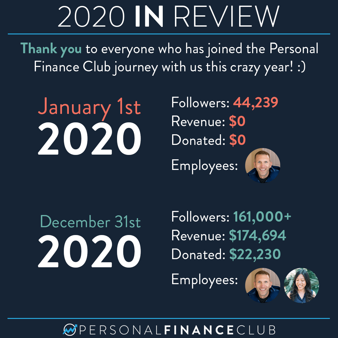 2020: A year in review for Personal Finance Club