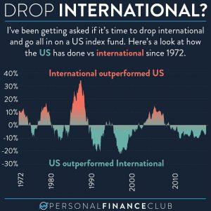 Drop International?