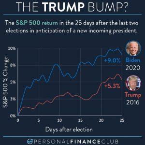 The Trump Bump