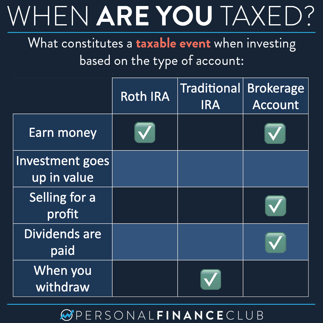 Investment accounts: When do I get taxed?