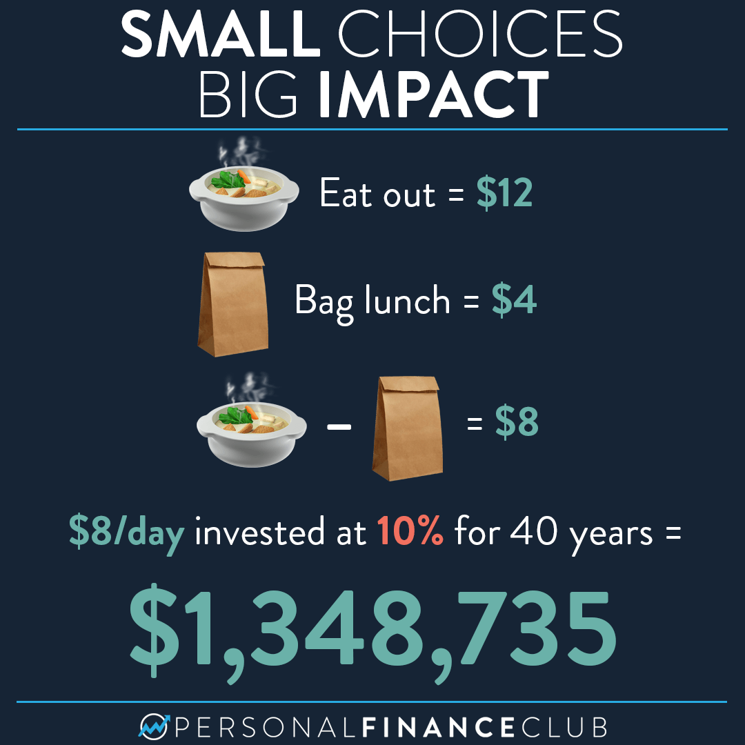 How much money would I save by not eating out?