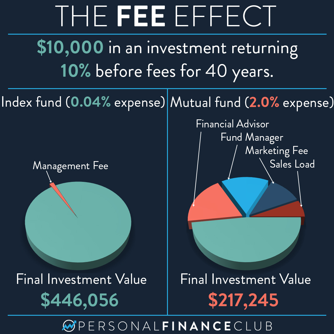 How much do fees affect my investments?