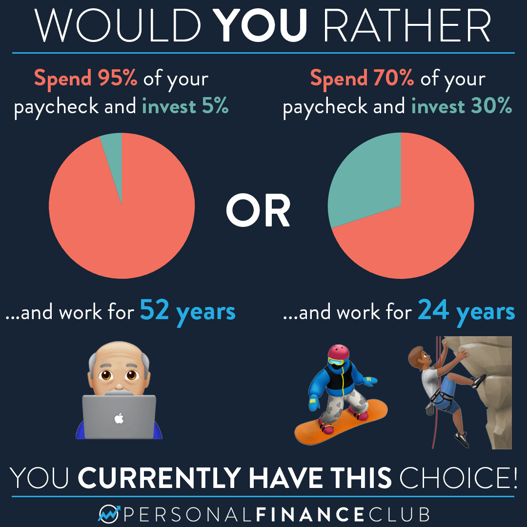 How much of my paycheck should I save?