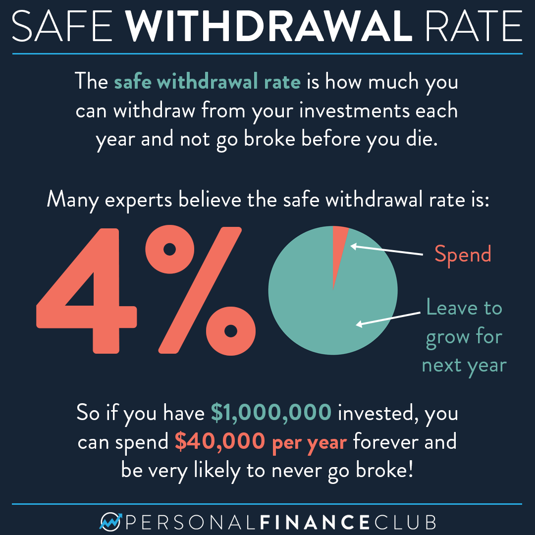 How much money can I safely withdraw during retirement?