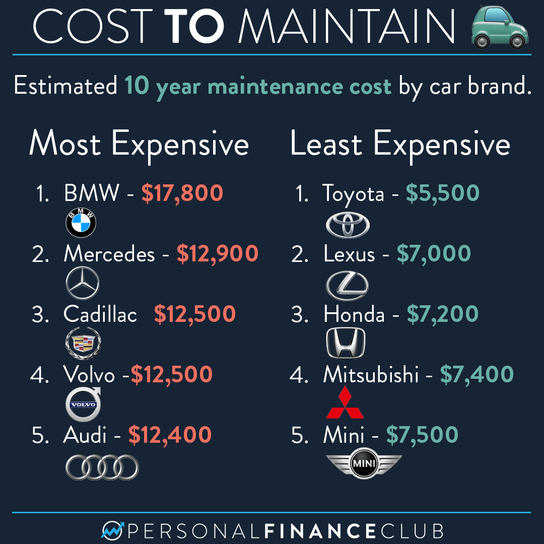 Here are the least and most expensive cars to maintain