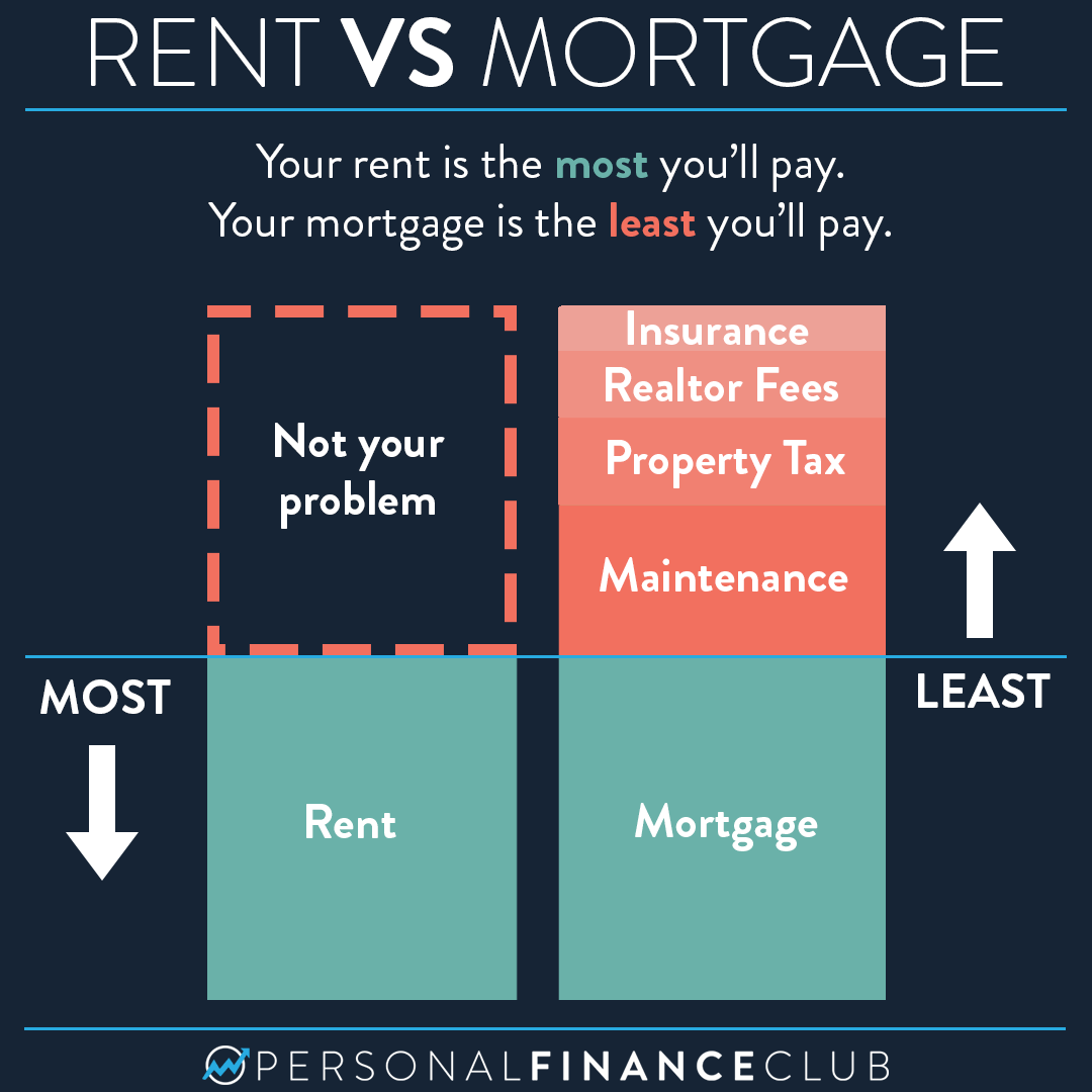 Why you shouldn't compare rent with a mortgage