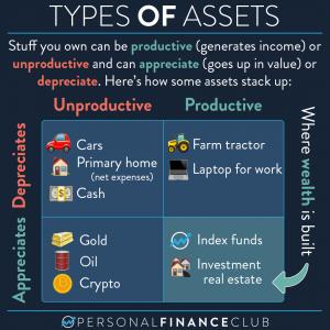 Productive and appreciating assets