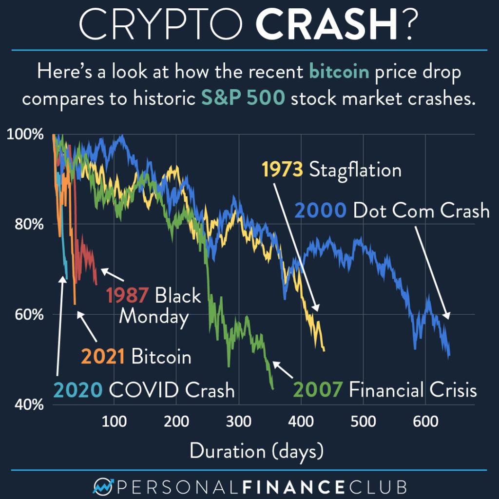 Crypto crash - bitcoin vs S&P stock market crash