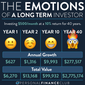 The emotions of a long term investor