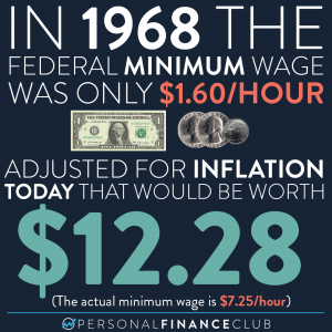 Minimum wage then vs now