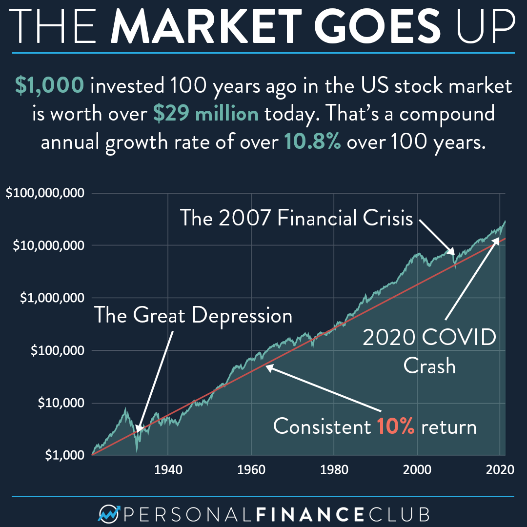 The market goes up over 100 years