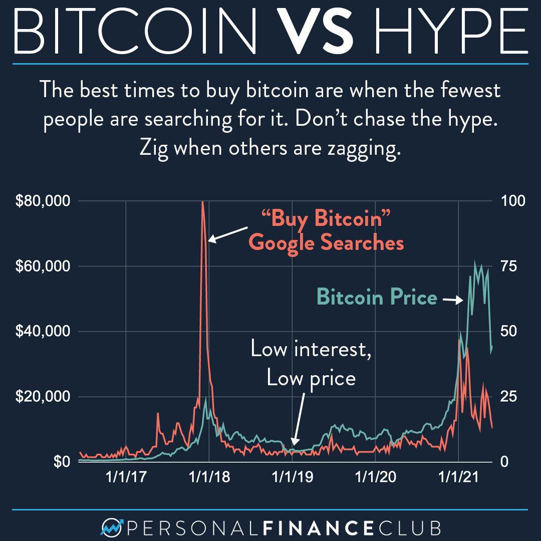 Bitcoin vs hype search vs price