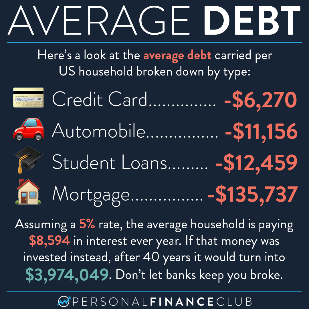 Average Debt by type