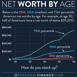Net worth by age