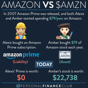Amazon Prime vs AMZN stock