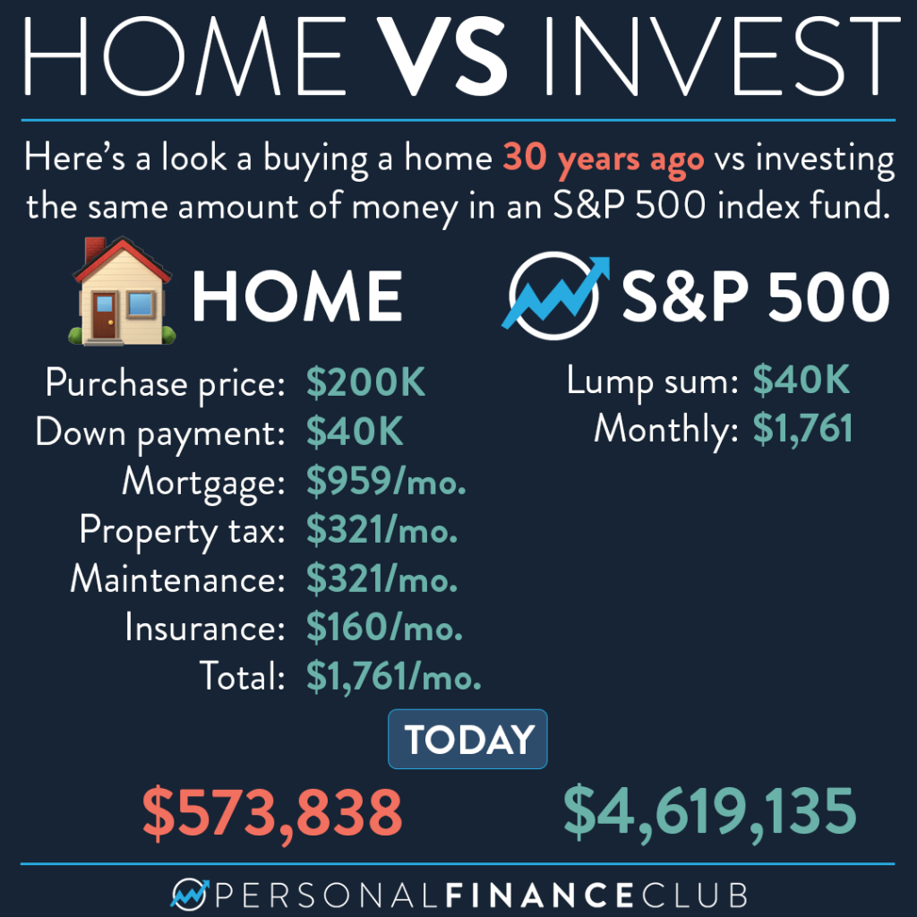Home vs Invest
