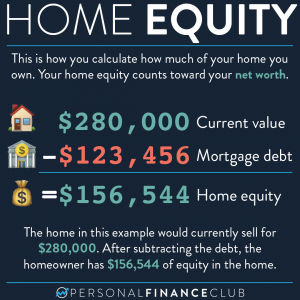 Calculate Home Equity
