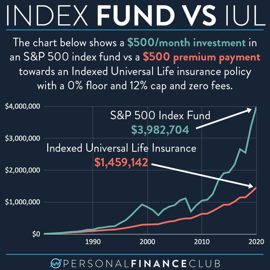 Index fund vs IUL chart