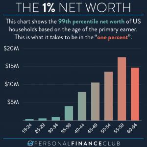 1% Net worth by age (2021)