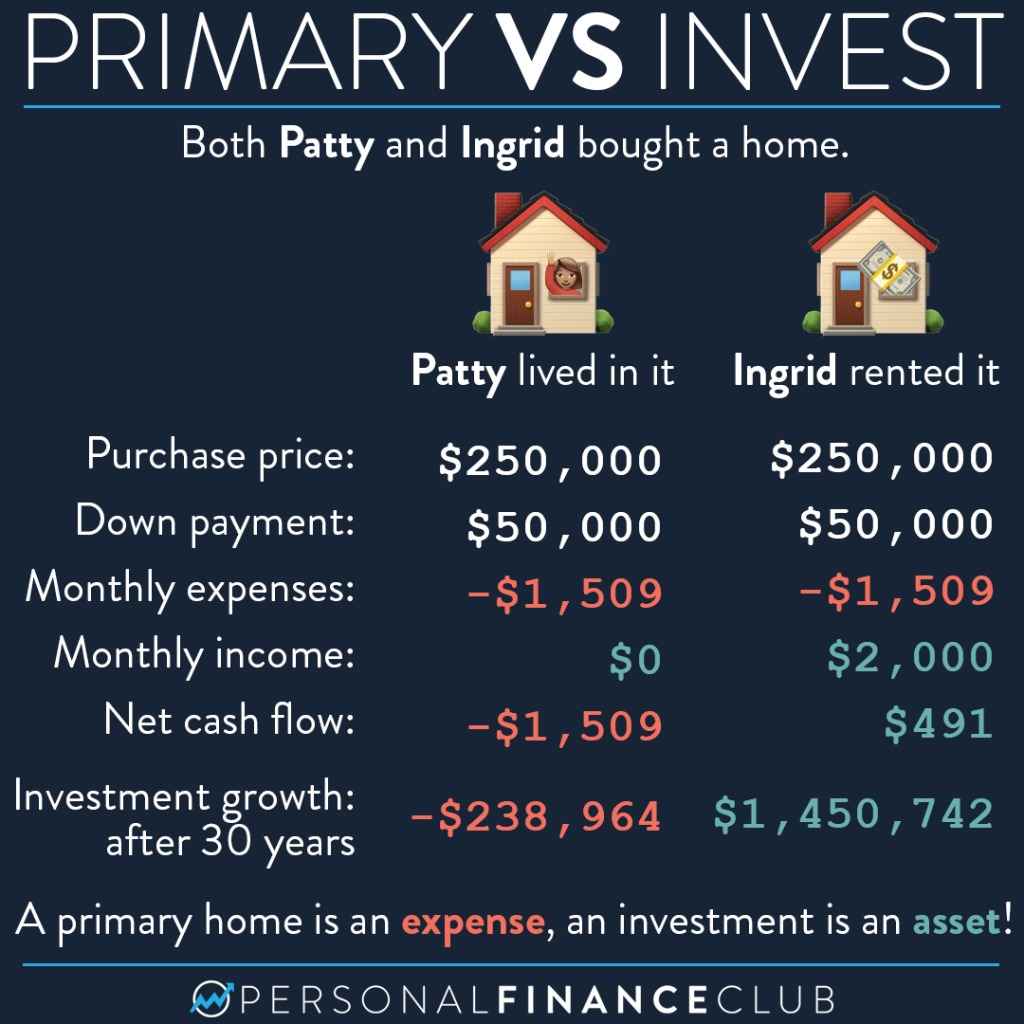 Primary vs investment real estate