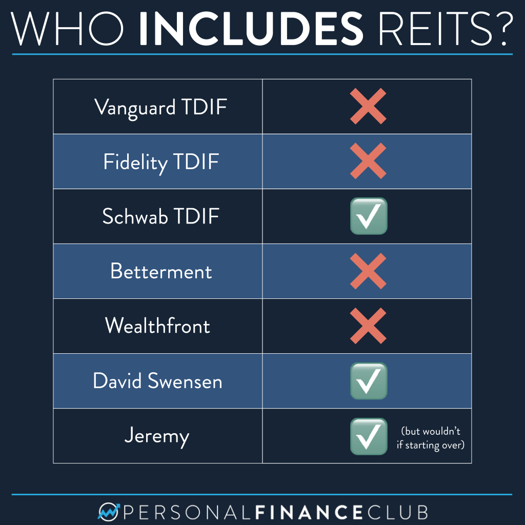 What is a REIT 4