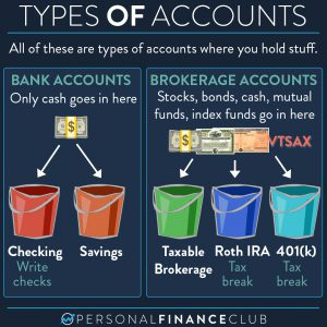 Types of accounts for money