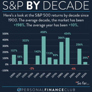 S&P 500 by decade